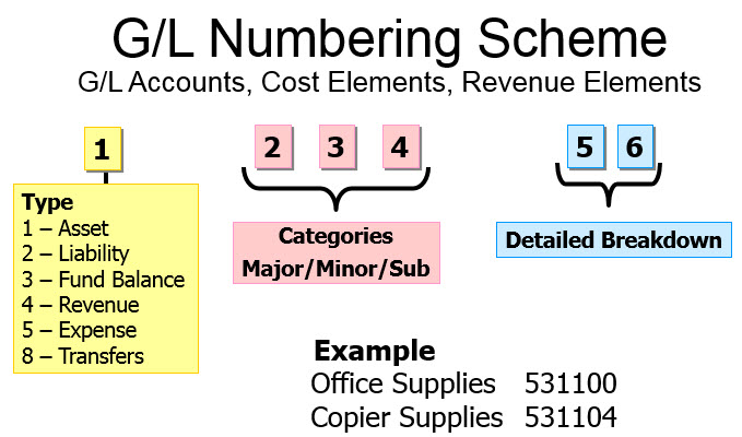 General Ledger Gl Accounts Accounting Office Nebraska